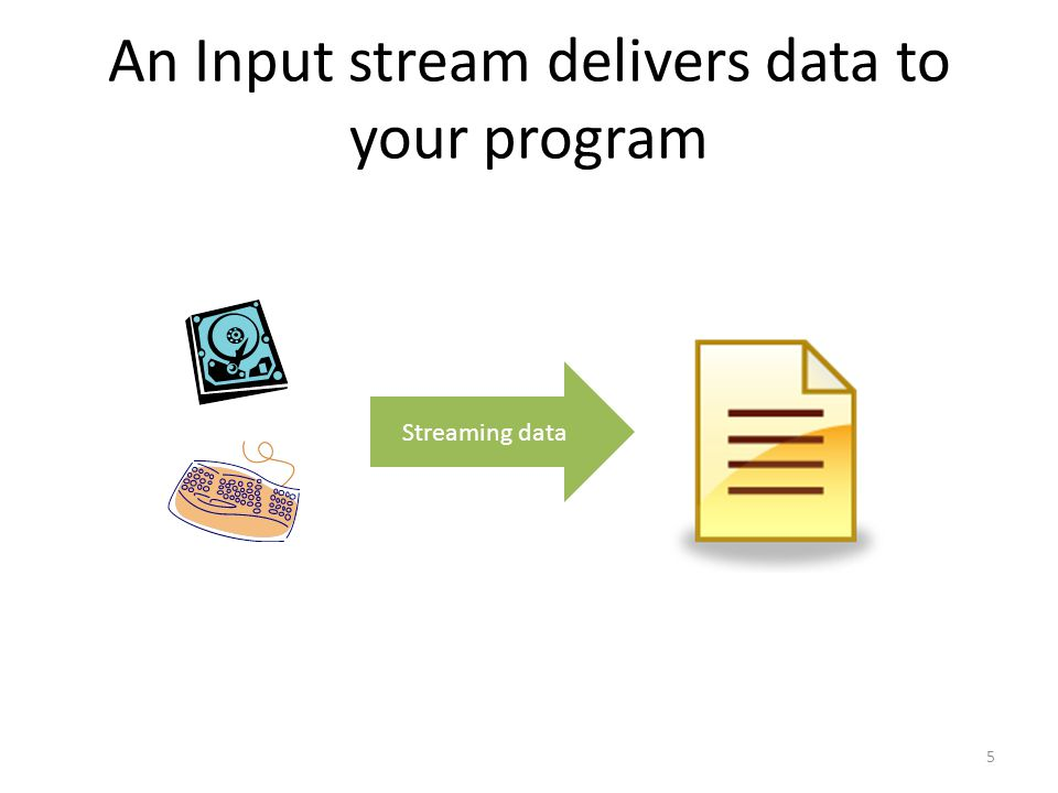 An Input stream delivers data to your program Streaming data 5