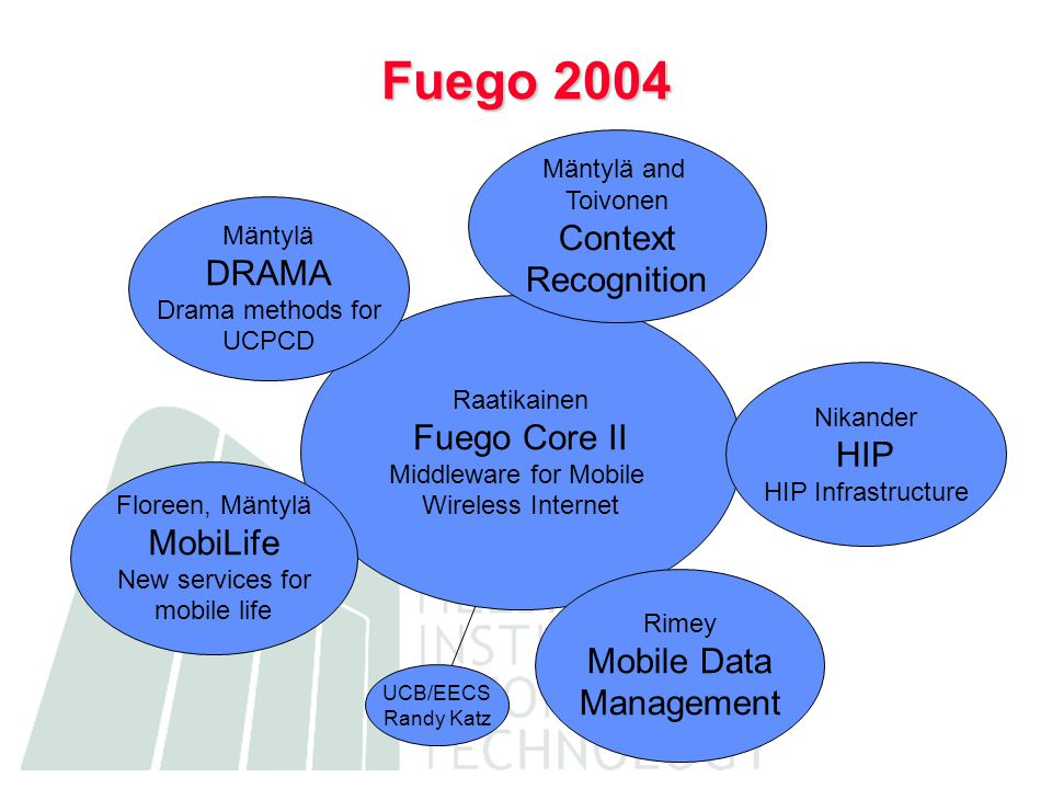 UCB/EECS Randy Katz Raatikainen Fuego Core II Middleware for Mobile Wireless Internet Fuego 2004 Mäntylä and Toivonen Context Recognition Rimey Mobile Data Management Floreen, Mäntylä MobiLife New services for mobile life Mäntylä DRAMA Drama methods for UCPCD Nikander HIP HIP Infrastructure