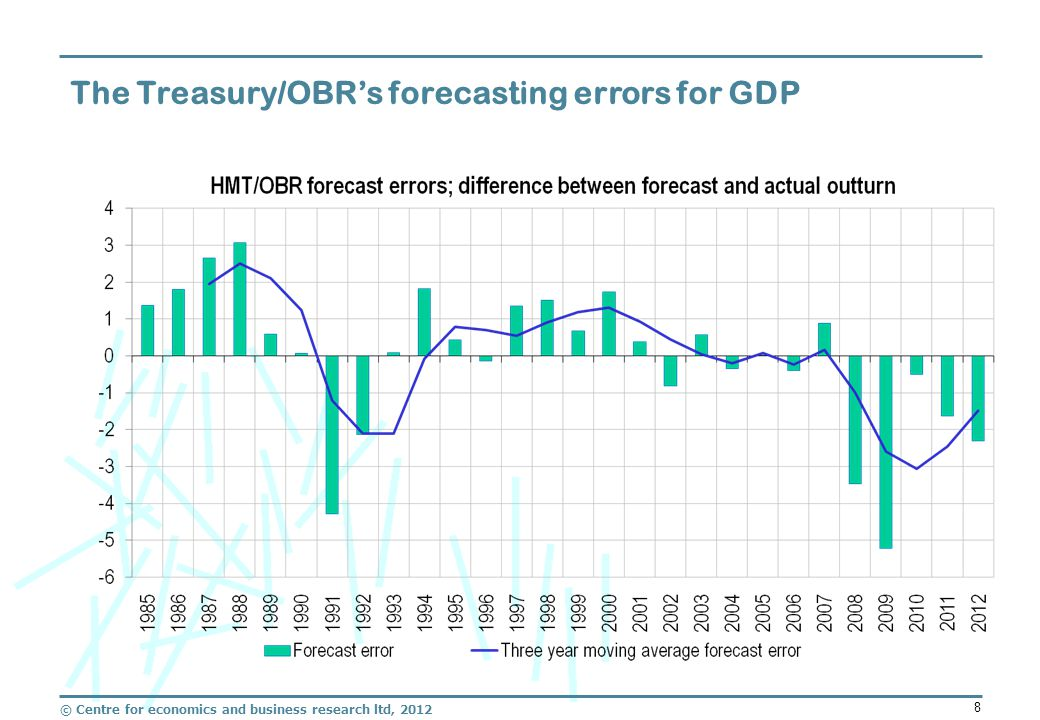 © Centre for economics and business research ltd, 2012 8 The Treasury/OBR's forecasting errors for GDP