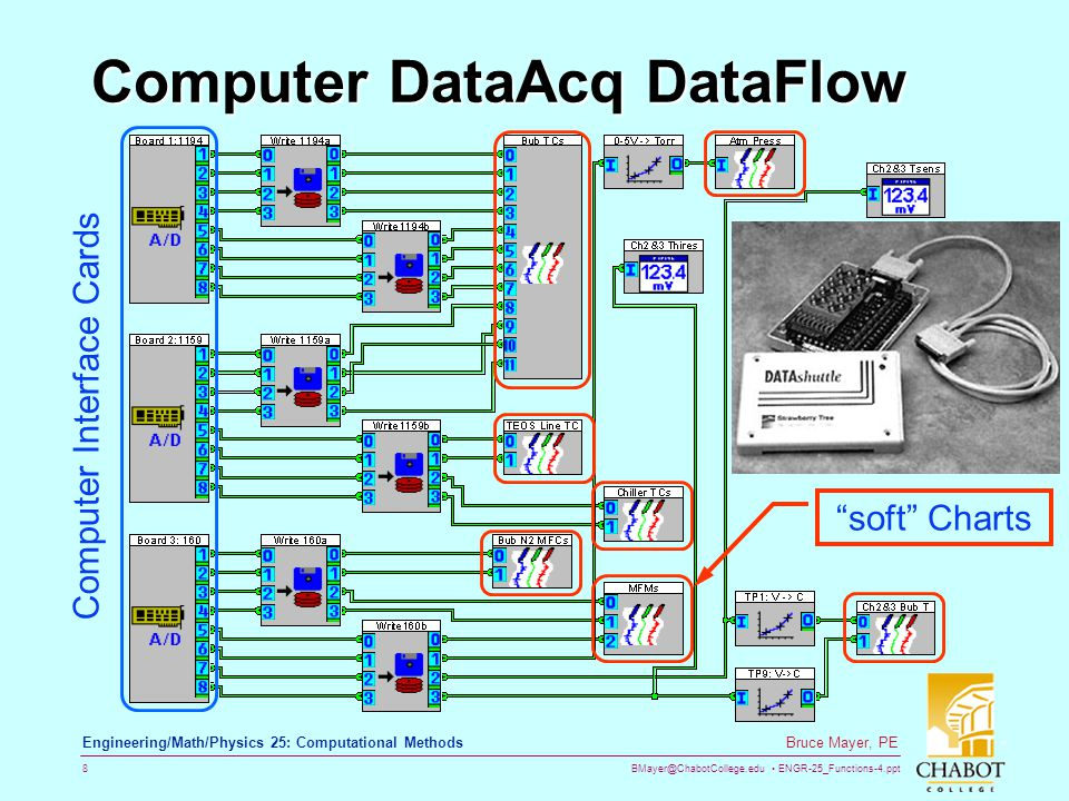 BMayer@ChabotCollege.edu ENGR-25_Functions-4.ppt 8 Bruce Mayer, PE Engineering/Math/Physics 25: Computational Methods Computer DataAcq DataFlow soft Charts C o m p u t e r I n t e r f a c e C a r d s