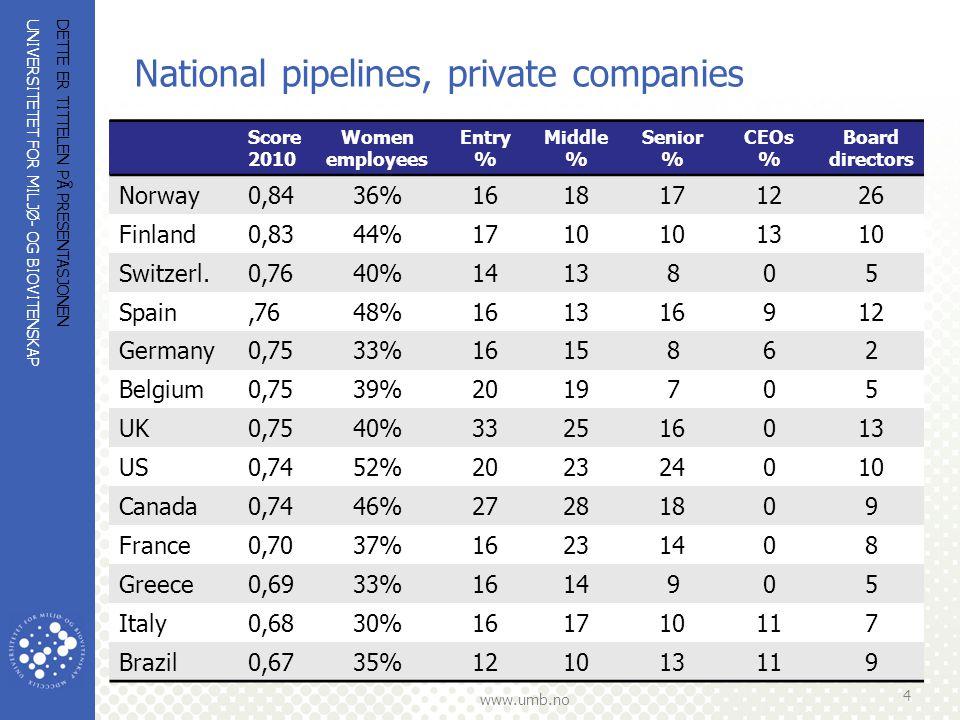 UNIVERSITETET FOR MILJØ- OG BIOVITENSKAP www.umb.no National pipelines, private companies DETTE ER TITTELEN PÅ PRESENTASJONEN 4 Score 2010 Women employees Entry % Middle % Senior % CEOs % Board directors Norway0,8436%1618171226 Finland0,8344%1710 1310 Switzerl.0,7640%1413805 Spain,7648%161316912 Germany0,7533%1615862 Belgium0,7539%2019705 UK0,7540%332516013 US0,7452%202324010 Canada0,7446%27281809 France0,7037%16231408 Greece0,6933%1614905 Italy0,6830%161710117 Brazil0,6735%121013119
