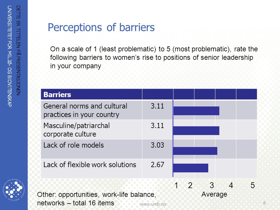 UNIVERSITETET FOR MILJØ- OG BIOVITENSKAP www.umb.no Perceptions of barriers DETTE ER TITTELEN PÅ PRESENTASJONEN 6 On a scale of 1 (least problematic) to 5 (most problematic), rate the following barriers to women's rise to positions of senior leadership in your company Barriers General norms and cultural practices in your country 3.11 Masculine/patriarchal corporate culture 3.11 Lack of role models3.03 Lack of flexible work solutions2.67 12 3 4 5 Average Other: opportunities, work-life balance, networks – total 16 items