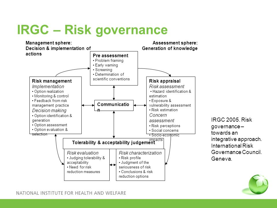 IRGC – Risk governance Assessment sphere: Generation of knowledge Risk management Implementation ▪ Option realization ▪ Monitoring & control ▪ Feedback from risk management practice Decision making ▪ Option identification & generation ▪ Option assessment ▪ Option evaluation & selection Pre assessment ▪ Problem framing ▪ Early warning ▪ Screening ▪ Determination of scientific conventions Communicatio n Tolerability & acceptability judgement Risk appraisal Risk assessment ▪ Hazard identification & estimation ▪ Exposure & vulnerability assessment ▪ Risk estimation Concern assessment ▪ Risk perceptions ▪ Social concerns ▪ Socio-economic impacts Risk evaluation ▪ Judging tolerability & acceptability ▪ Need for risk reduction measures Risk characterization ▪ Risk profile ▪ Judgment of the seriousness of risk ▪ Conclusions & risk reduction options Management sphere: Decision & implementation of actions IRGC 2005.