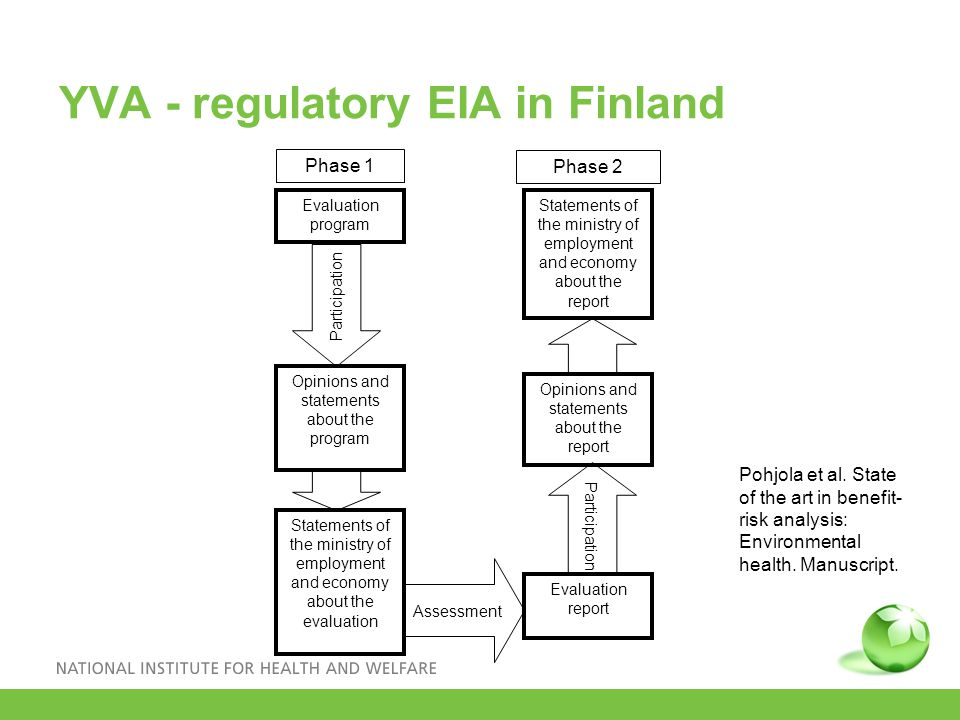 YVA - regulatory EIA in Finland Opinions and statements about the program Statements of the ministry of employment and economy about the evaluation Evaluation report Statements of the ministry of employment and economy about the report Evaluation program Opinions and statements about the report Participation Phase 1 Phase 2 Assessment Pohjola et al.