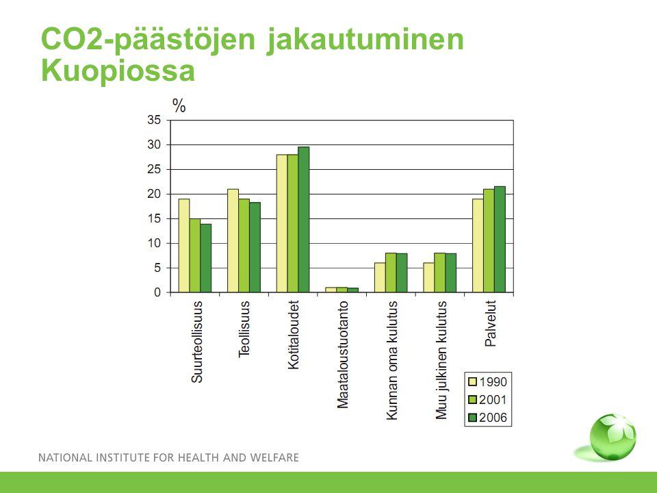 CO2-päästöjen jakautuminen Kuopiossa
