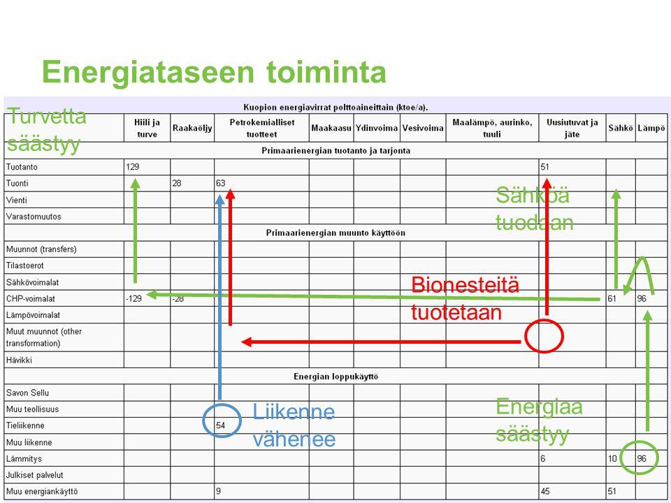 Olennaiset lähtötiedot energiataselaskentaan Energiankäyttö nykytilanteessa (kuvaus): http://fi.opasnet.org/fi/Energiatase/Kuopio http://fi.opasnet.org/fi/Energiatase/Kuopio Energiankäytön data Opasnet-tietokannassa: http://fi.opasnet.org/fi/Toiminnot:Opasnet_Base?sm p=0&op=smp&sr=1&sa=0&id=Op_fi2288 http://fi.opasnet.org/fi/Toiminnot:Opasnet_Base?sm p=0&op=smp&sr=1&sa=0&id=Op_fi2288 Energiankäytön ja kasvihuonekaasupäästöjen laskentamalli: http://en.opasnet.org/w/Energy_balance http://en.opasnet.org/w/Energy_balance Käyttäjän itse syöttämät tiedot Tiedoista ja mallista käytävä keskustelu: http://fi.opasnet.org/fi/Keskustelu:Energiatase/Kuopi o http://fi.opasnet.org/fi/Keskustelu:Energiatase/Kuopi o