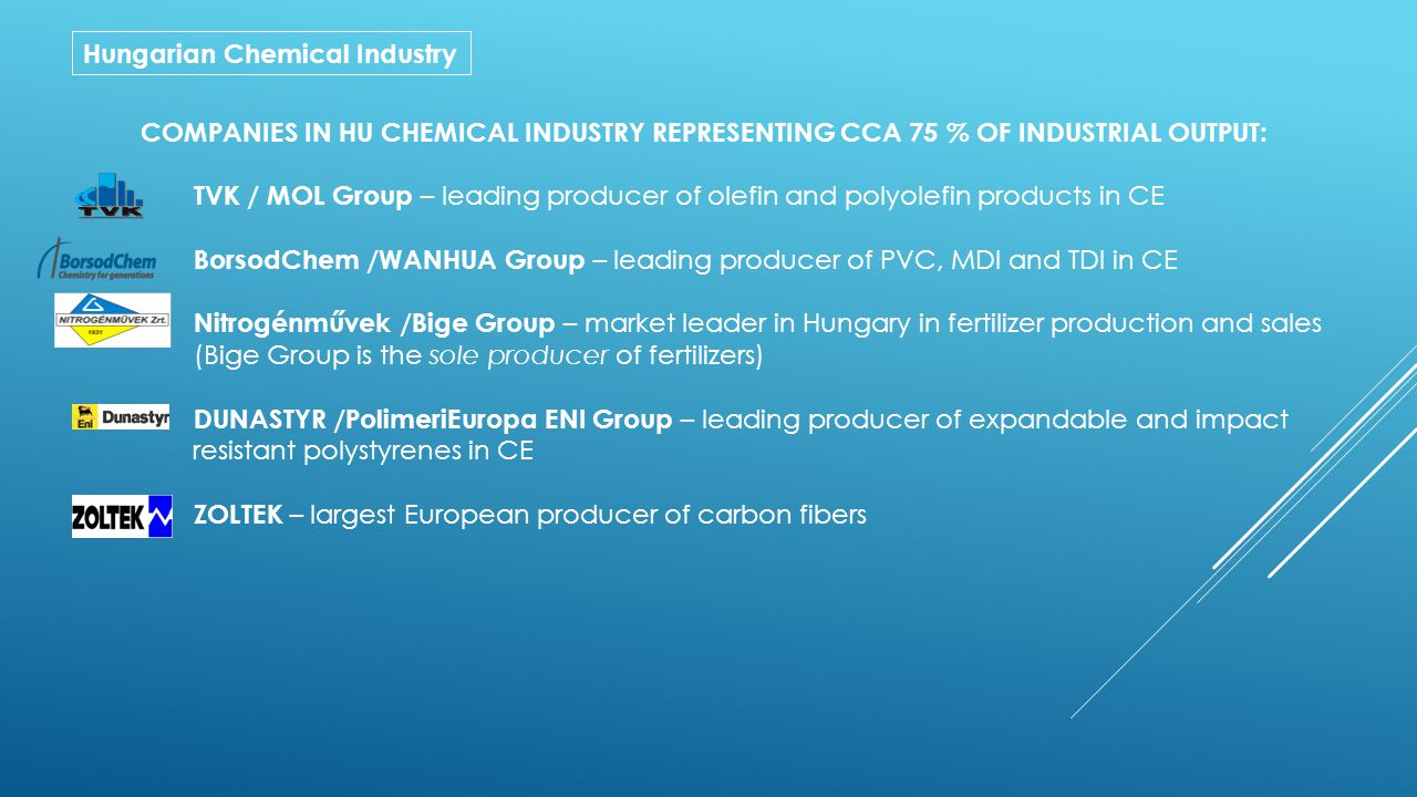 Hungarian Chemical Industry COMPANIES IN HU CHEMICAL INDUSTRY REPRESENTING CCA 75 % OF INDUSTRIAL OUTPUT: TVK / MOL Group – leading producer of olefin and polyolefin products in CE BorsodChem /WANHUA Group – leading producer of PVC, MDI and TDI in CE Nitrogénművek /Bige Group – market leader in Hungary in fertilizer production and sales (Bige Group is the sole producer of fertilizers) DUNASTYR /PolimeriEuropa ENI Group – leading producer of expandable and impact resistant polystyrenes in CE ZOLTEK – largest European producer of carbon fibers