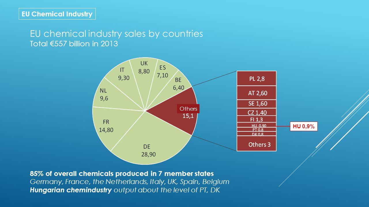 EU Chemical Industry