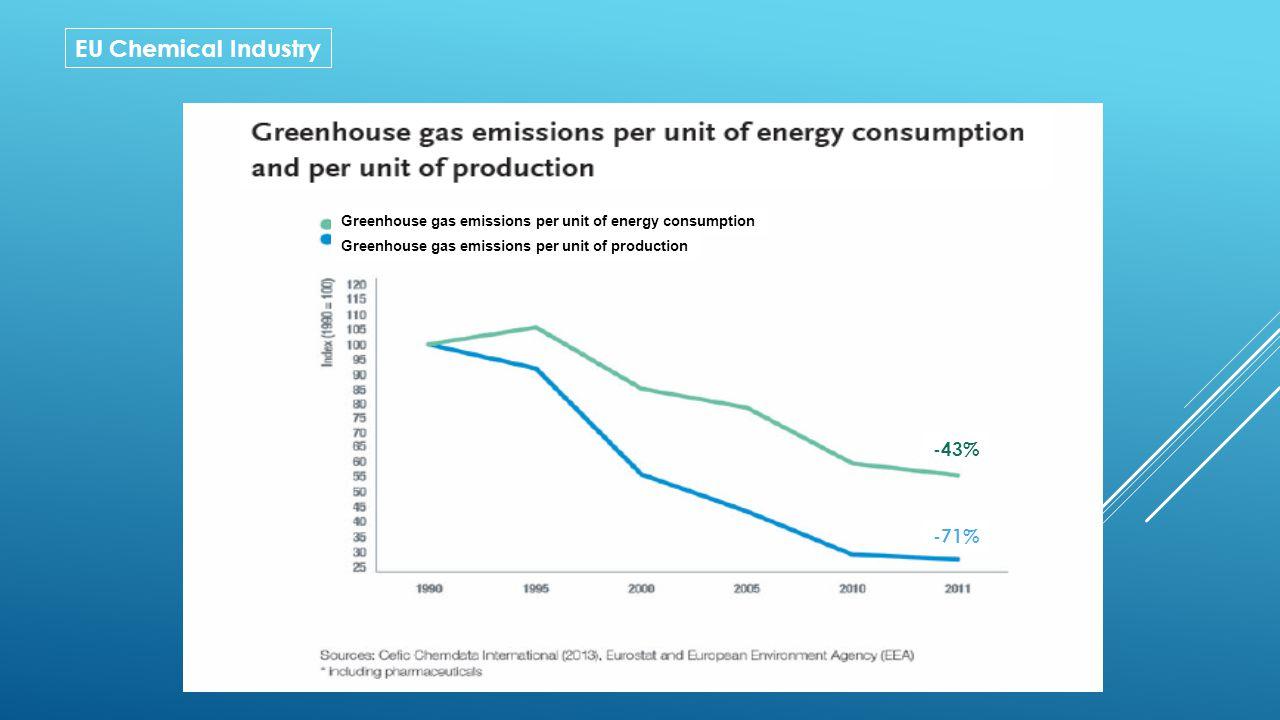 Greenhouse gas emissions per unit of energy consumption Greenhouse gas emissions per unit of production -43% -71%