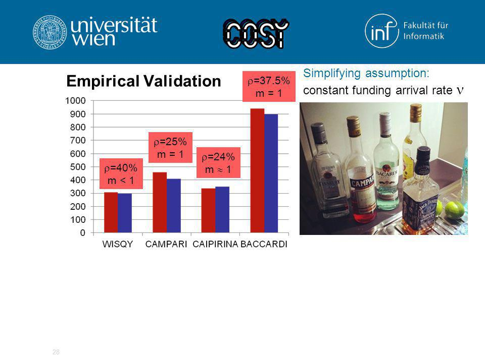 Empirical Validation 28  =40% m < 1  =37.5% m = 1  =24% m  1  =25% m = 1 Simplifying assumption: constant funding arrival rate