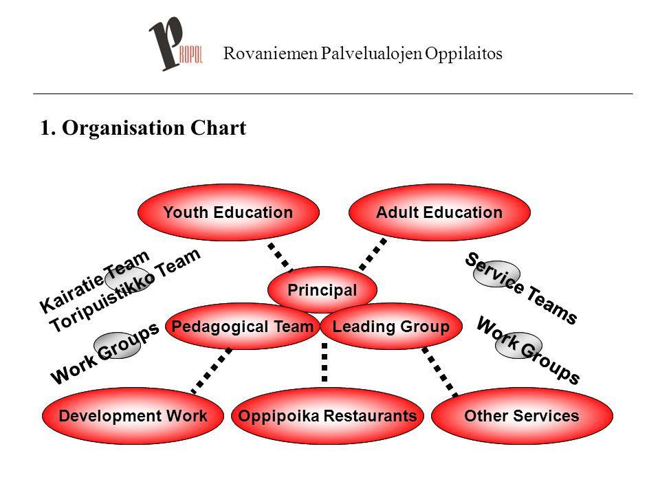 Rovaniemen Palvelualojen Oppilaitos 1. Organisation Chart Youth Education Principal Leading GroupPedagogical Team Service Teams Other ServicesDevelopm