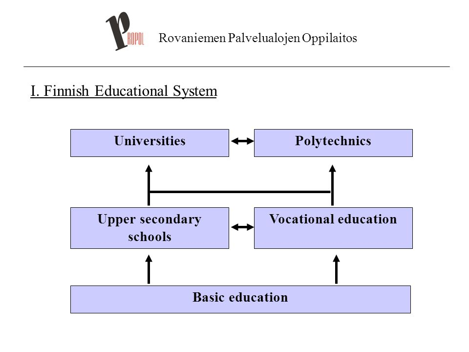 I. Finnish Educational System UniversitiesPolytechnics Upper secondary schools Vocational education Basic education