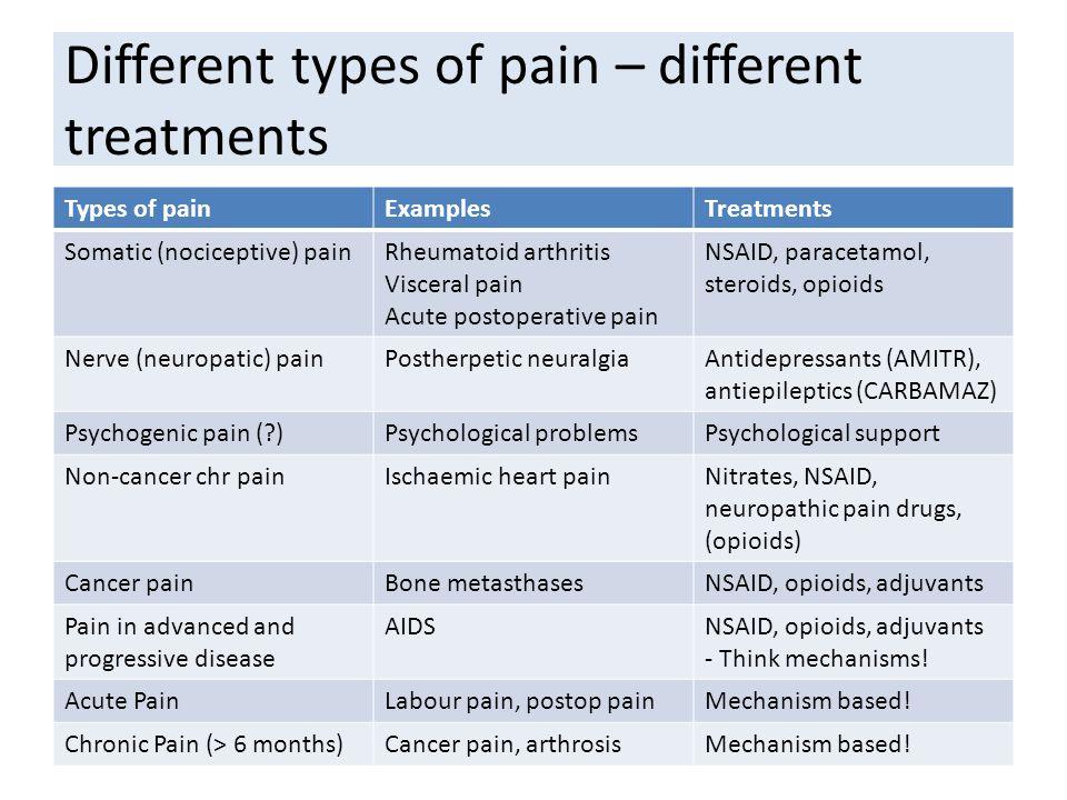Visceral pain