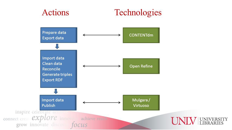 ActionsTechnologies Prepare data Export data Import data Publish Open Refine Mulgara / Virtuoso CONTENTdm Import data Clean data Reconcile Generate triples Export RDF