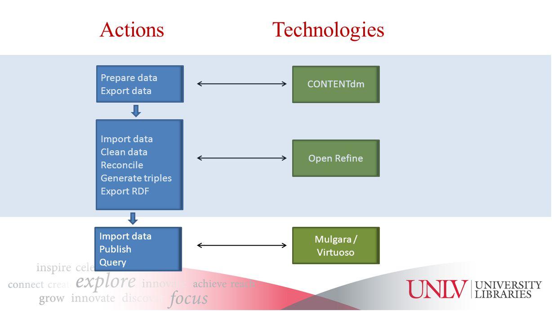ActionsTechnologies Prepare data Export data Import data Publish Query Open Refine Mulgara / Virtuoso CONTENTdm Import data Clean data Reconcile Generate triples Export RDF