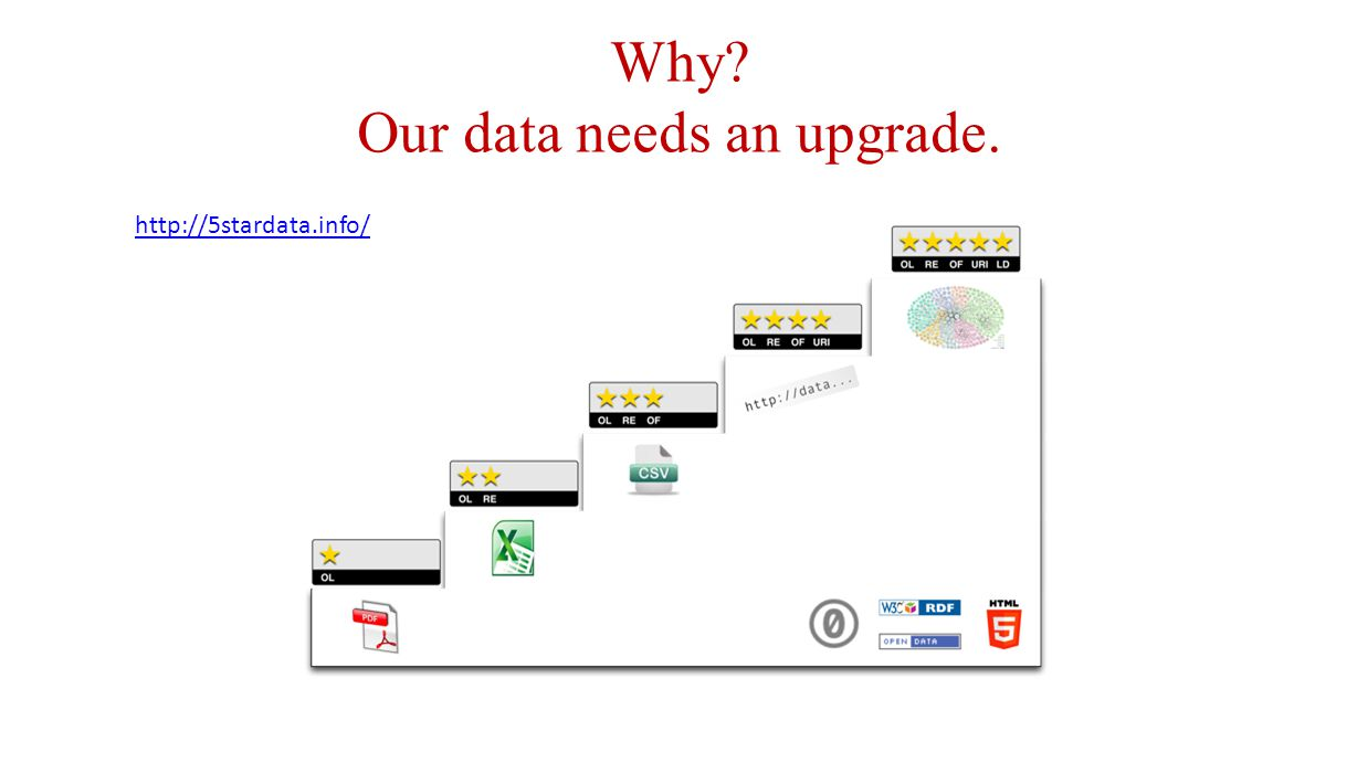Why Our data needs an upgrade. http://5stardata.info/