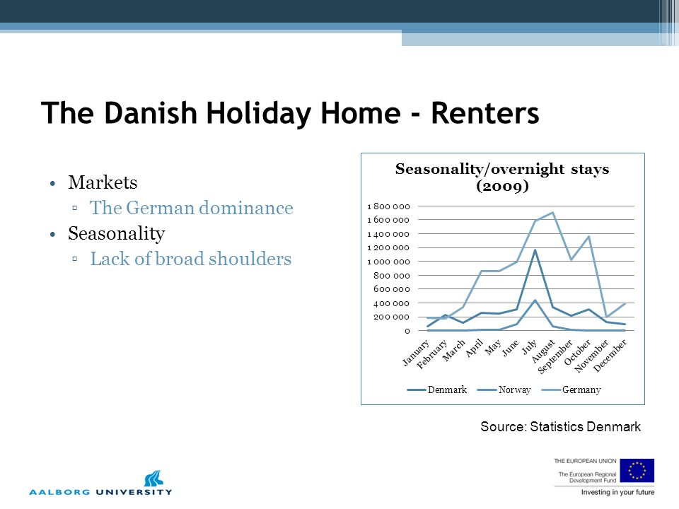 Source: Statistics Denmark Markets ▫The German dominance Seasonality ▫Lack of broad shoulders The Danish Holiday Home - Renters
