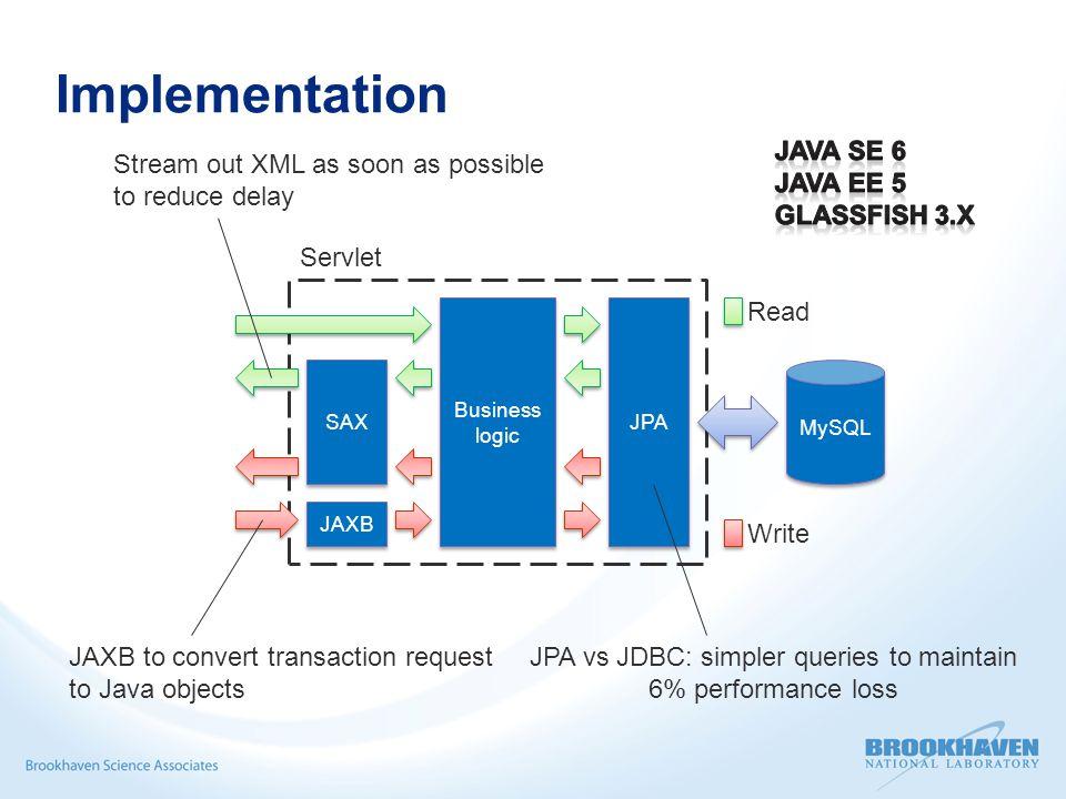 Implementation MySQL JPA JAXB SAX Business logic Business logic Servlet Read Write Stream out XML as soon as possible to reduce delay JAXB to convert