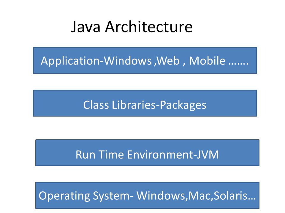 Java Architecture Operating System- Windows,Mac,Solaris… Run Time Environment-JVM Class Libraries-Packages Application-Windows,Web, Mobile …….