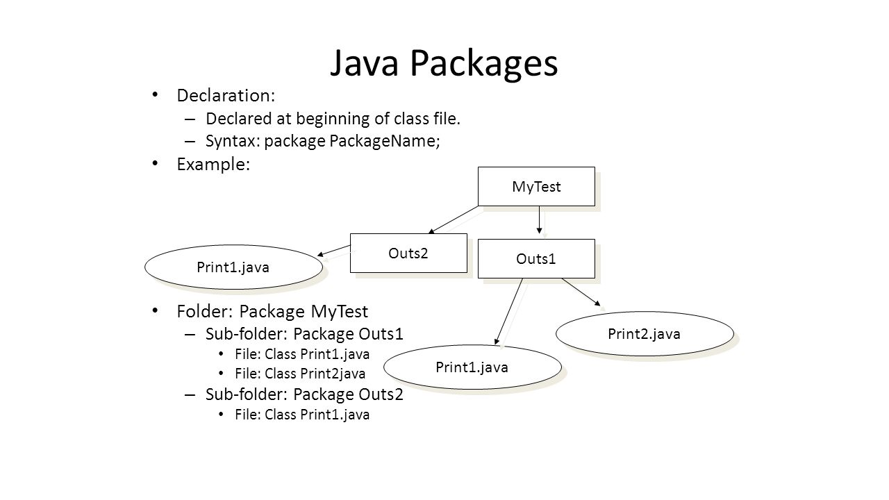 Java Packages How to use them.