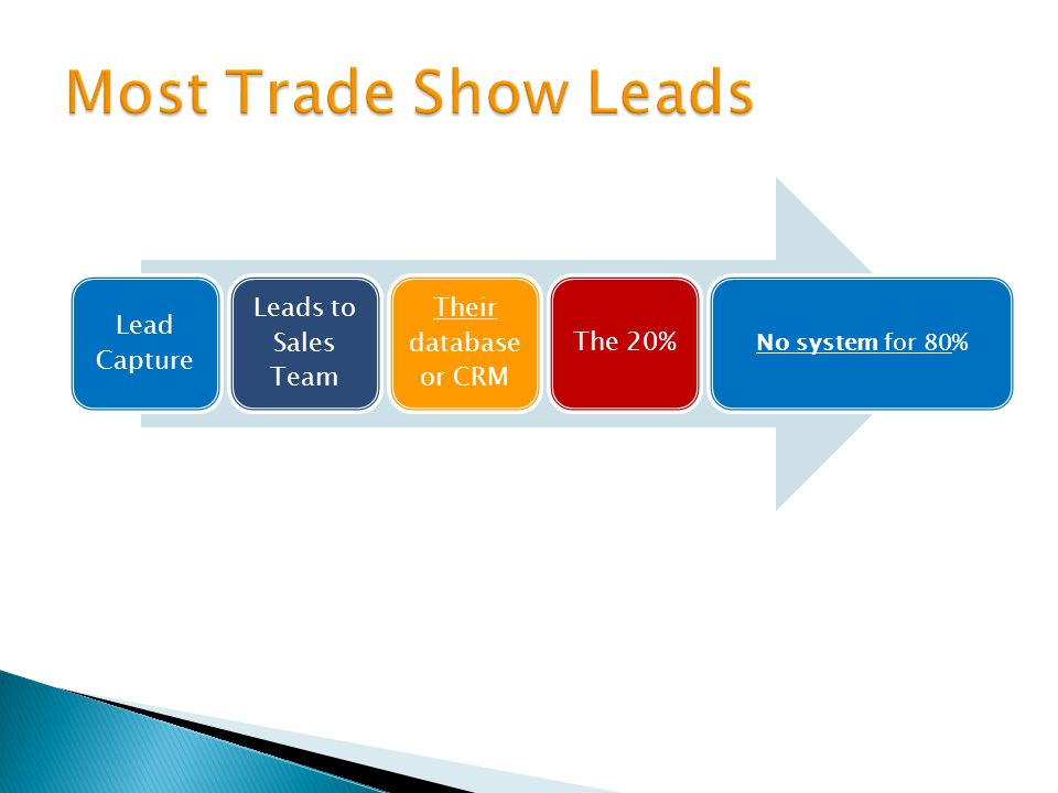 Lead Capture Leads to Sales Team Their database or CRM The 20% No system for 80%