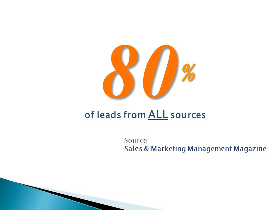 80 % of leads from ALL sources Source: Sales & Marketing Management Magazine