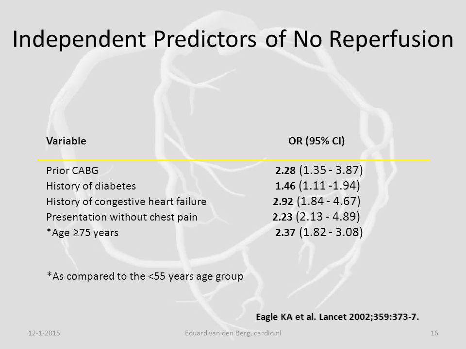 12-1-2015Eduard van den Berg, cardio.nl16 Independent Predictors of No Reperfusion Variable OR (95% CI) Prior CABG 2.28 (1.35 - 3.87) History of diabetes 1.46 (1.11 -1.94) History of congestive heart failure 2.92 (1.84 - 4.67) Presentation without chest pain 2.23 (2.13 - 4.89) *Age  75 years 2.37 (1.82 - 3.08) *As compared to the <55 years age group Eagle KA et al.