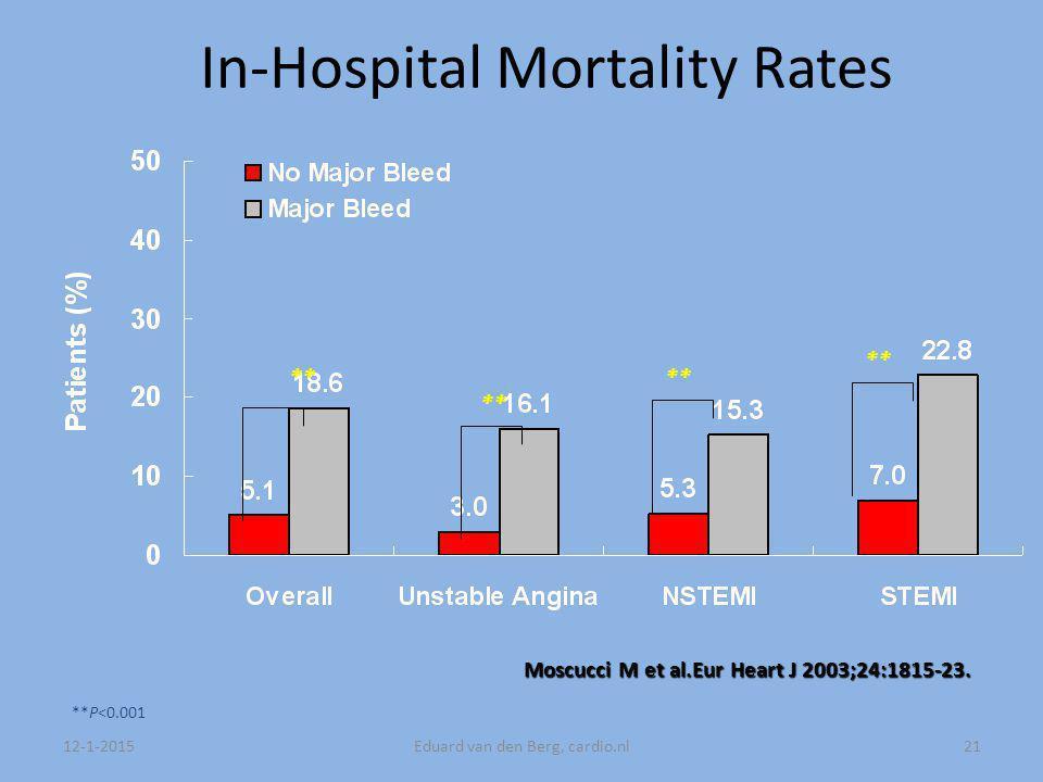 12-1-2015Eduard van den Berg, cardio.nl21 ** **P<0.001 In-Hospital Mortality Rates ** Moscucci Met al.Eur Heart J 2003;24:1815-23.
