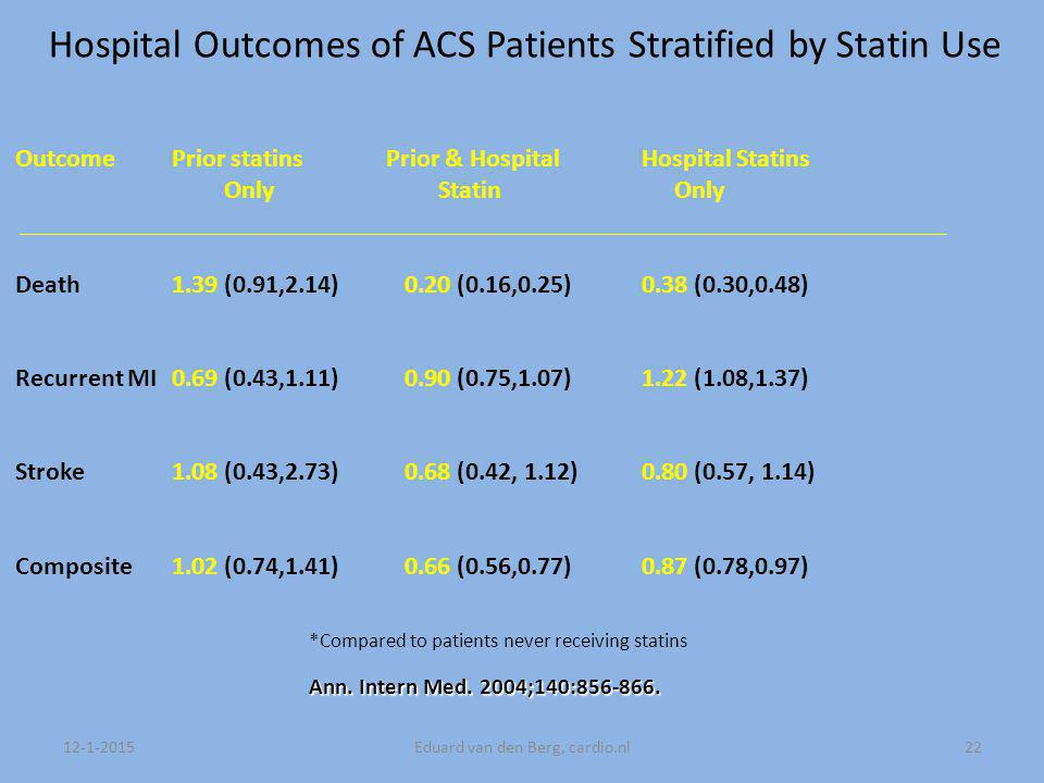 12-1-2015Eduard van den Berg, cardio.nl22 Hospital Outcomes of ACS Patients Stratified by Statin Use Outcome Prior statins Prior & Hospital Hospital Statins Only Statin Only Death1.39 (0.91,2.14) 0.20 (0.16,0.25)0.38 (0.30,0.48) Recurrent MI0.69 (0.43,1.11) 0.90 (0.75,1.07)1.22 (1.08,1.37) Stroke1.08 (0.43,2.73) 0.68 (0.42, 1.12)0.80 (0.57, 1.14) Composite 1.02 (0.74,1.41) 0.66 (0.56,0.77) 0.87 (0.78,0.97) *Compared to patients never receiving statins Ann.