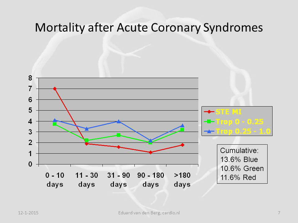 12-1-2015Eduard van den Berg, cardio.nl7 Mortality after Acute Coronary Syndromes Cumulative: 13.6% Blue 10.6% Green 11.6% Red