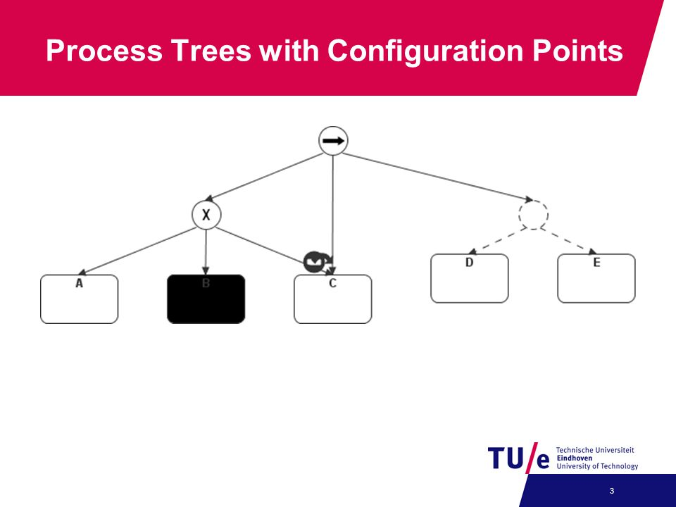Process Trees with Configuration Points 3