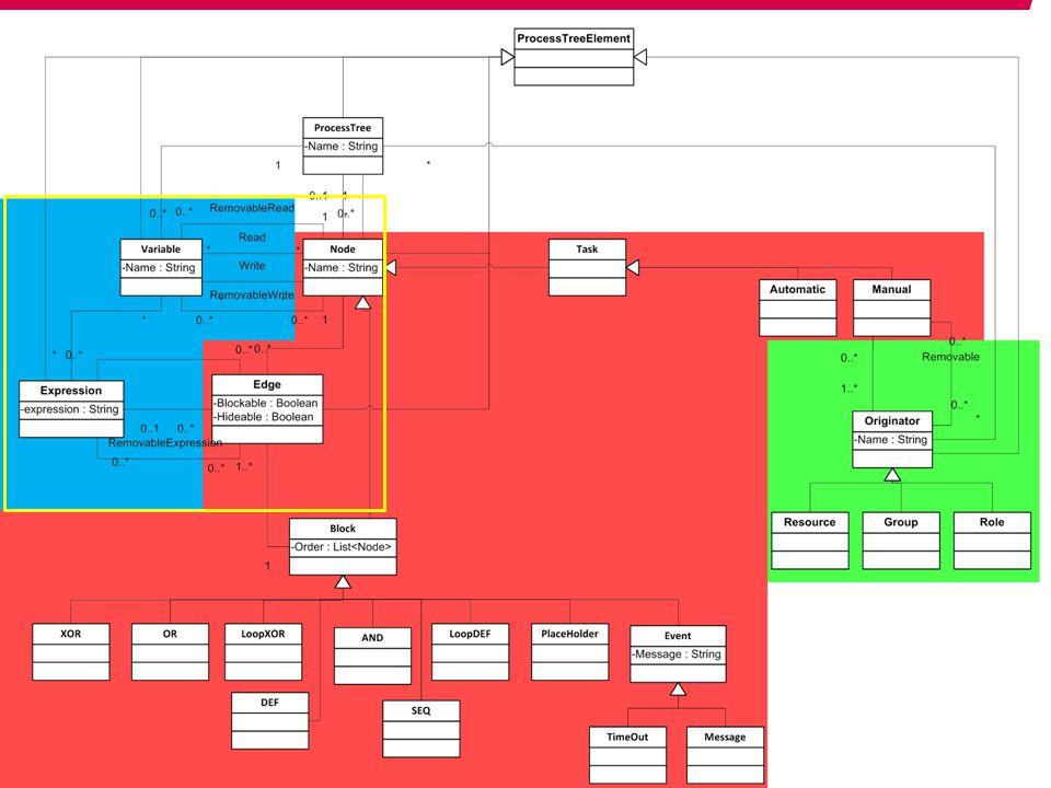 Process Trees + Properties Dennis Schunselaar
