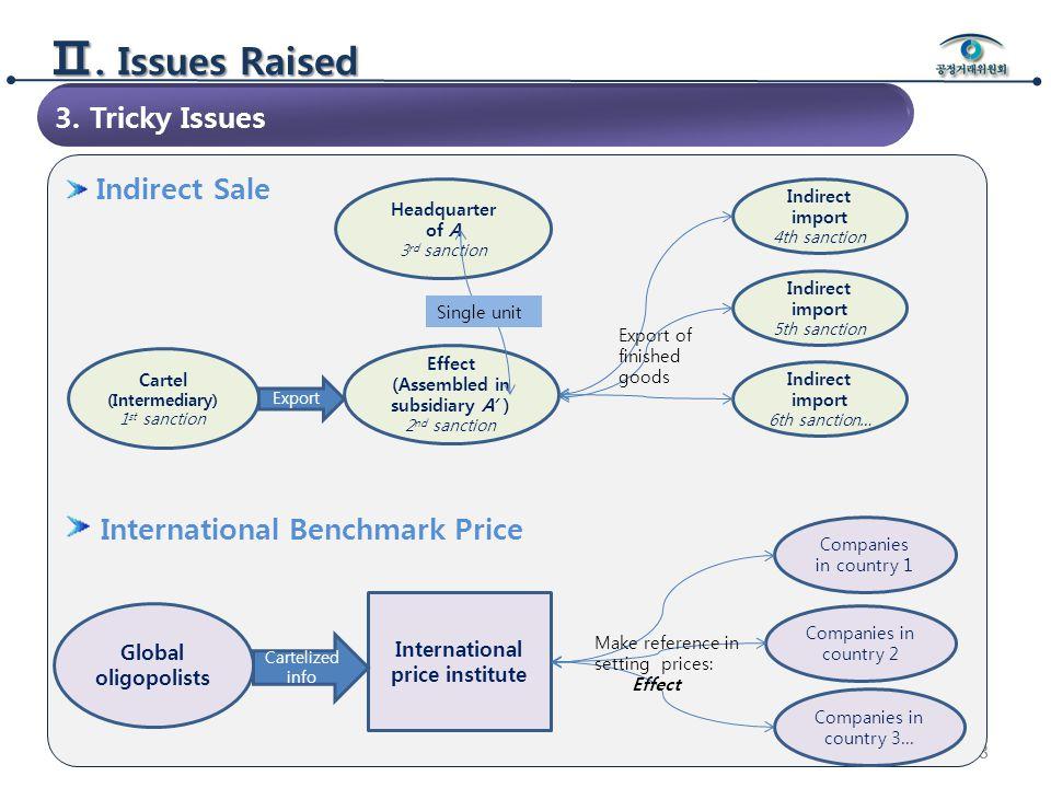 88 Ⅱ. Issues Raised Indirect Sale International Benchmark Price 3.