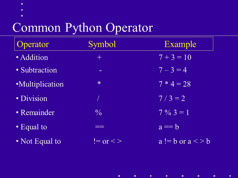 Common Python Operator OperatorSymbol Example Addition + 7 + 3 = 10 Subtraction - 7 – 3 = 4 Multiplication * 7 * 4 = 28 Division /7 / 3 = 2 Remainder % 7 % 3 = 1 Equal to ==a == b Not Equal to != or a != b or a b