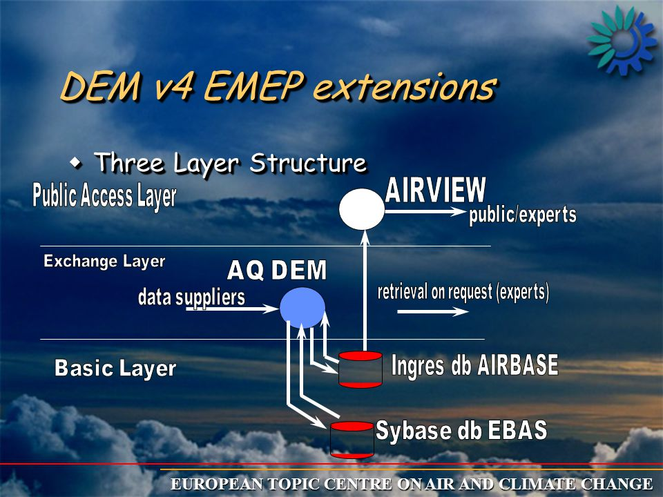 EUROPEAN TOPIC CENTRE ON AIR AND CLIMATE CHANGE DEM v4 EMEP extensions wThree Layer Structure