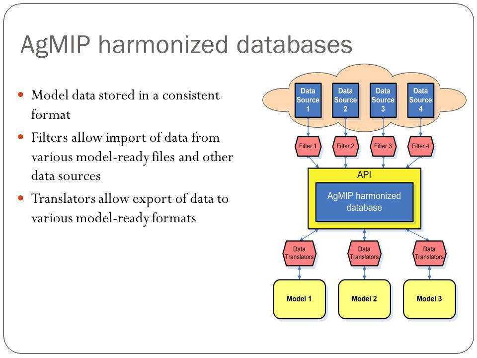 AgMIP harmonized databases Model data stored in a consistent format Filters allow import of data from various model-ready files and other data sources Translators allow export of data to various model-ready formats