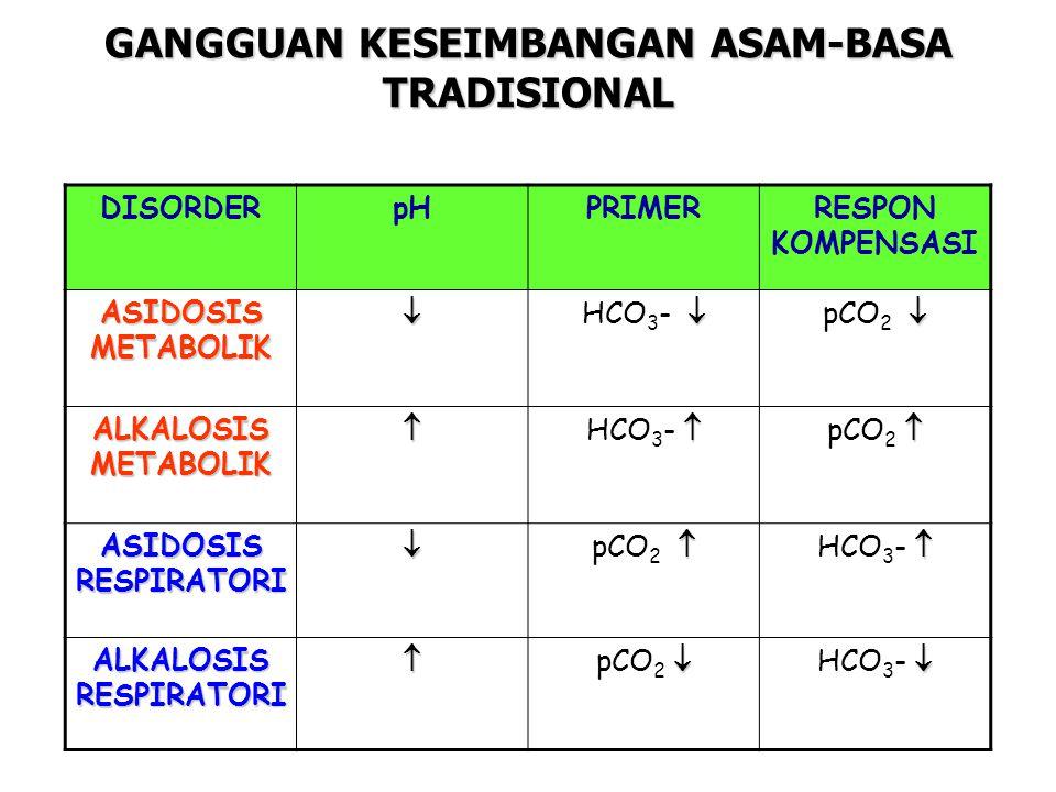 DISORDERpHPRIMERRESPON KOMPENSASI ASIDOSIS METABOLIK   HCO 3 -   pCO 2  ALKALOSIS METABOLIK   HCO 3 -   pCO 2  ASIDOSIS RESPIRATORI   pCO 2   HCO 3 -  ALKALOSIS RESPIRATORI   pCO 2   HCO 3 -  GANGGUAN KESEIMBANGAN ASAM-BASA TRADISIONAL