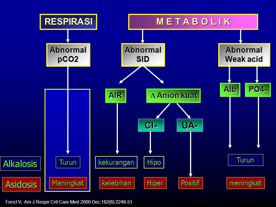 RESPIRASI M E T A B O L I K AbnormalpCO2AbnormalSIDAbnormal Weak acid AlbPO4- Alkalosis Asidosis Turun Meningkat Turun kelebihan kekurangan Positifmeningkat Fencl V, Am J Respir Crit Care Med 2000 Dec;162(6):2246-51 AIR  Anion kuat Cl-UA- Hipo Hiper