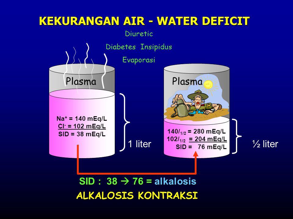Na + = 140 mEq/L Cl - = 102 mEq/L SID = 38 mEq/L 140/ 1/2 = 280 mEq/L 102/ 1/2 = 204 mEq/L SID = 76 mEq/L 1 liter½ liter KEKURANGAN AIR - WATER DEFICIT Diuretic Diabetes Insipidus Evaporasi SID : 38  76 = alkalosis ALKALOSIS KONTRAKSI Plasma
