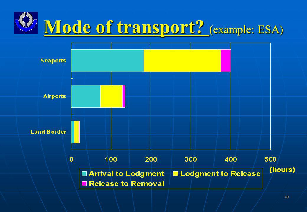 10 Mode of transport (example: ESA) (hours)