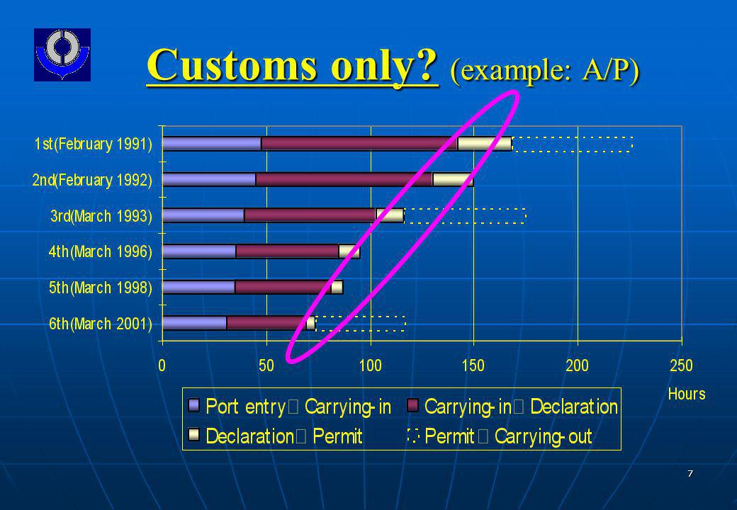 7 Customs only (example: A/P)