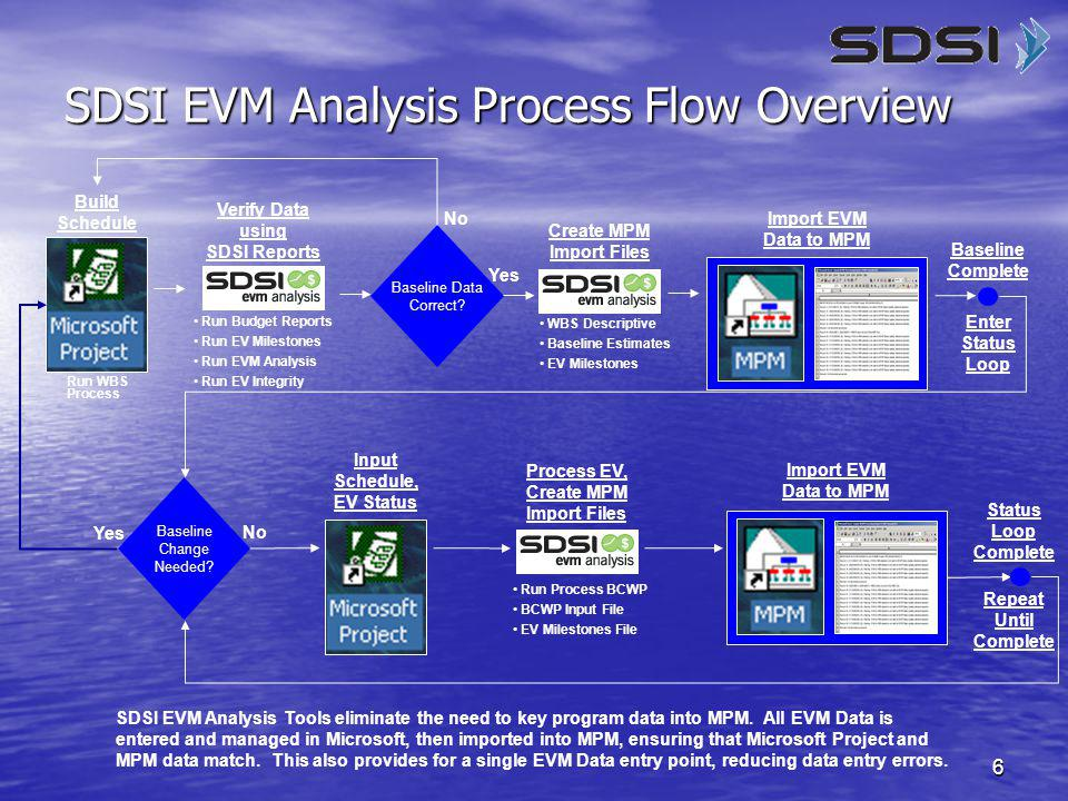 17 EVM Analysis Tool See your EV Plan and how It's Progressing This tool breaks down baseline dollars and hours by EV Method.