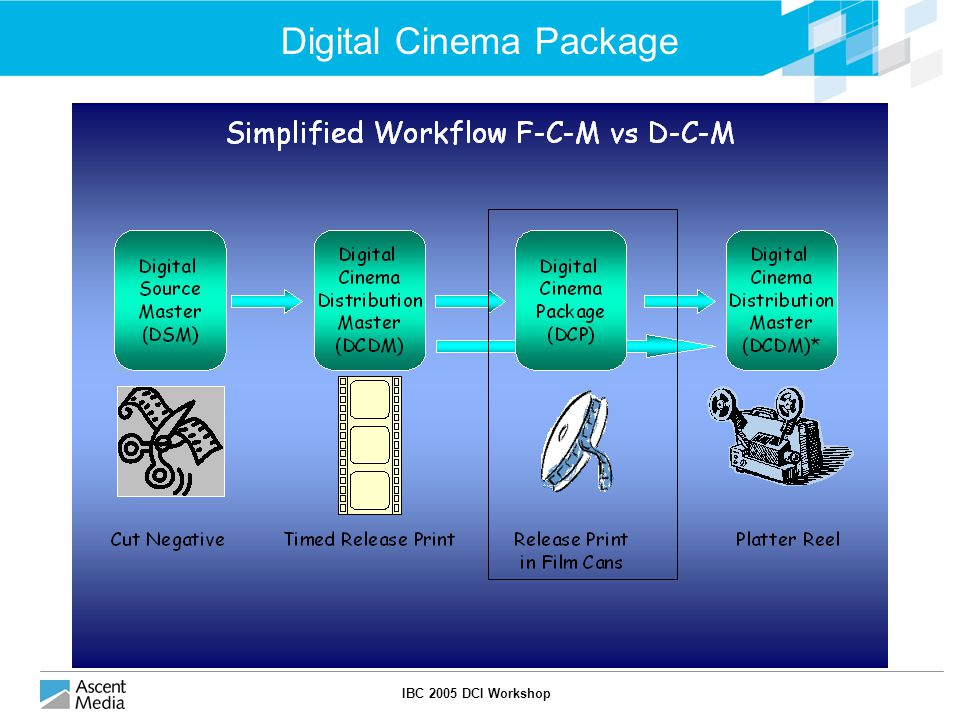 IBC 2005 DCI Workshop Digital Cinema Package