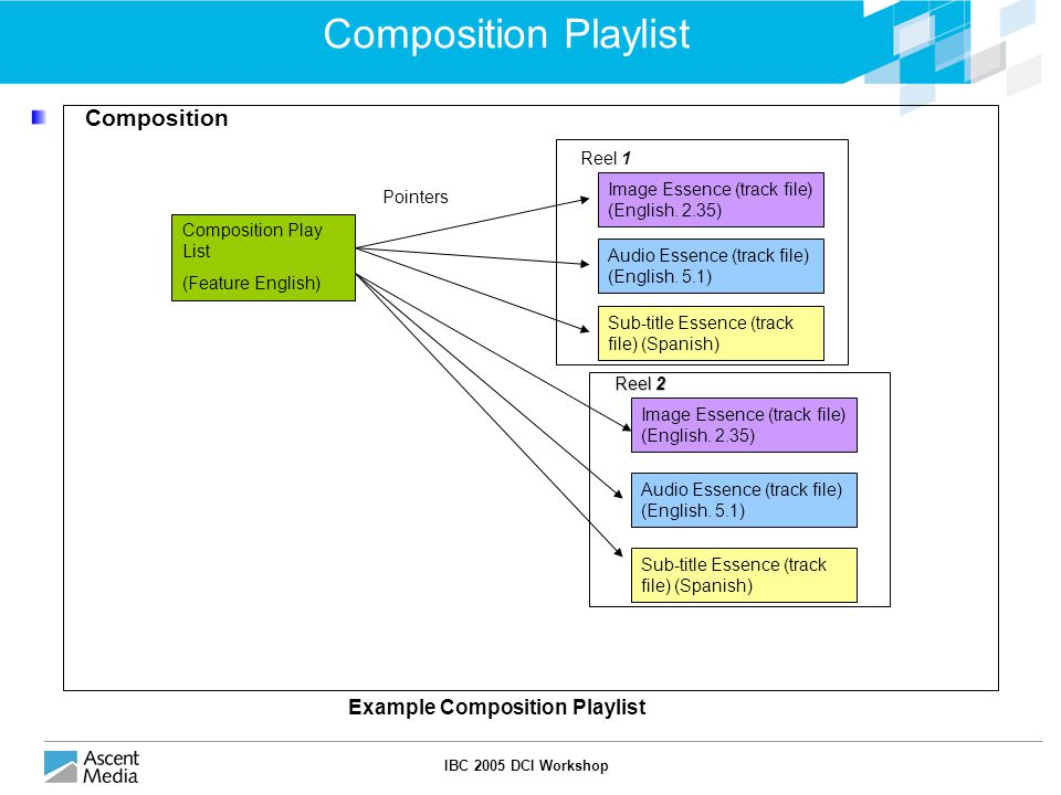 IBC 2005 DCI Workshop Composition Playlist Composition Reel 1 Image Essence (track file) (English.