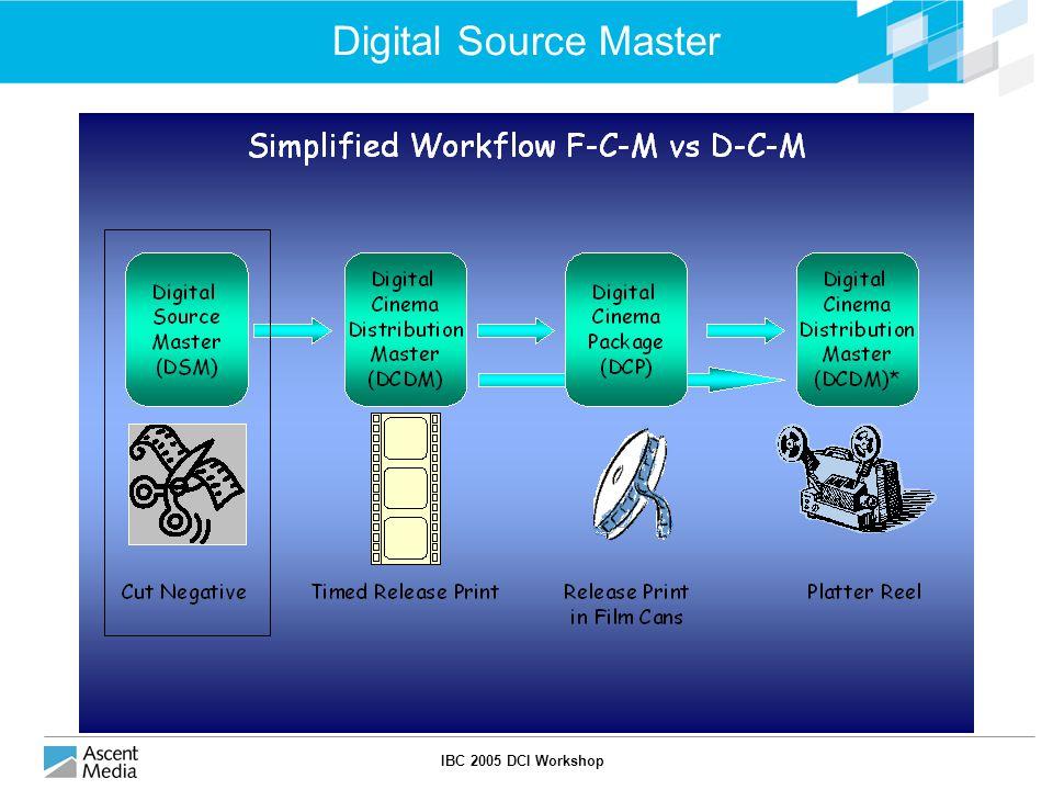 IBC 2005 DCI Workshop Digital Cinema Distribution Master