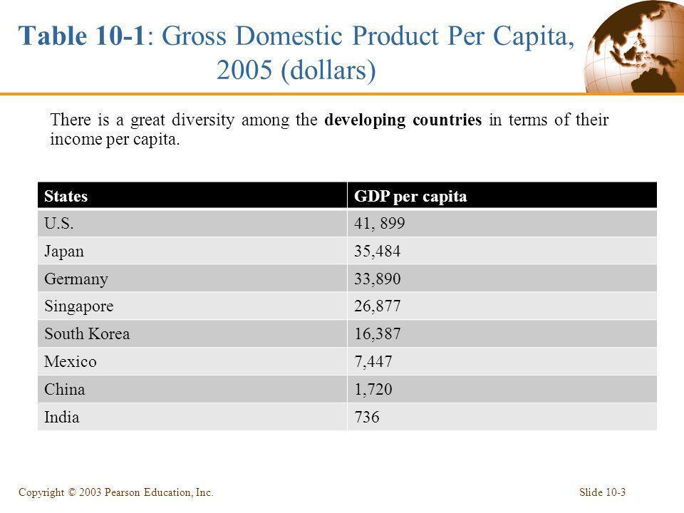 Table 10-1: Gross Domestic Product Per Capita, 2005 (dollars) GDP per capitaStates 41, 899U.S. 35,484Japan 33,890Germany 26,877Singapore 16,387South K