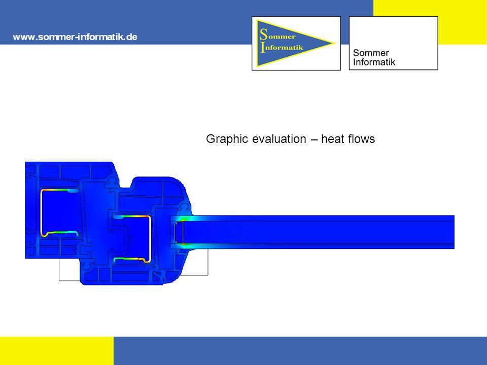 Graphic evaluation – heat flows