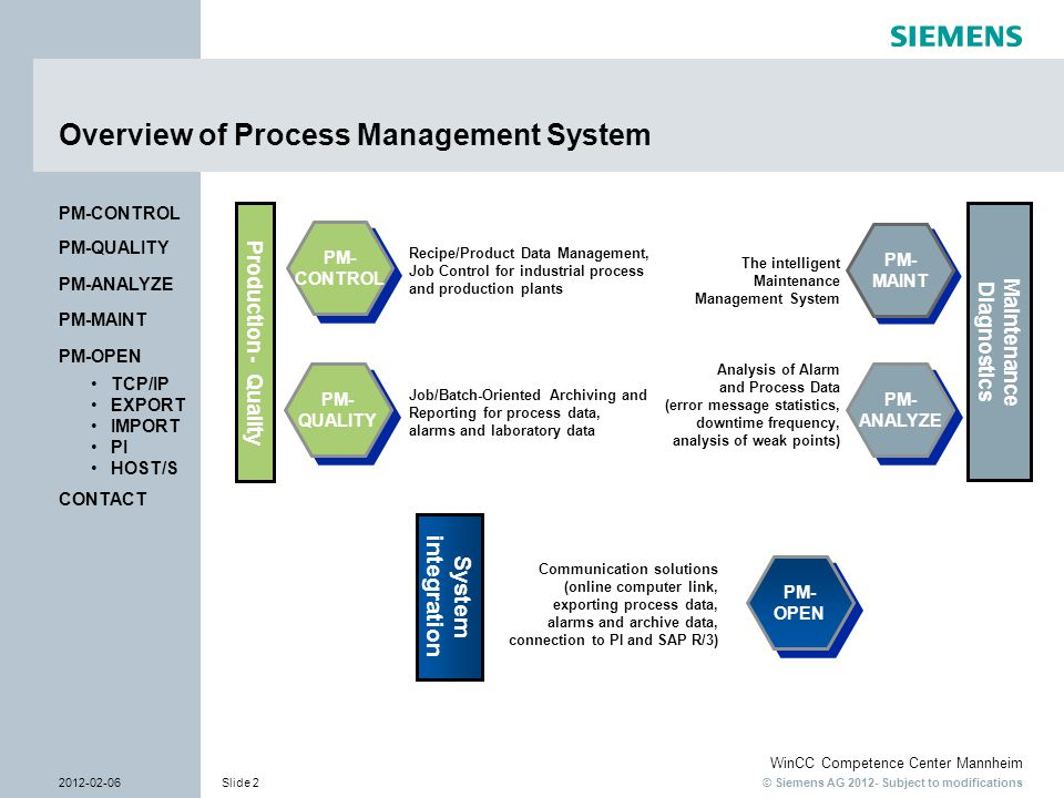 © Siemens AG 2012- Subject to modifications WinCC Competence Center Mannheim 2012-02-06Slide 3 CONTACT PM-OPEN TCP/IP EXPORT IMPORT PI HOST/S PM-QUALITY PM-MAINT PM-CONTROL PM-ANALYZE Standard Products - The Key to Success  Use of standard software  No development or updating costs  Safe investment  Immediate availability  Can be customized  Products can be integrated in WinCC / WinCC flexible / PCS7  Tested functionality  Minimum training and/or engineering time  Excellent cost-effectiveness  Perfect Support