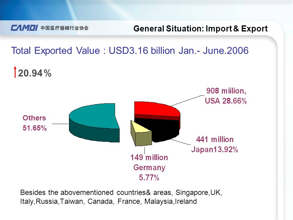 Besides the abovementioned countries& areas, Singapore,UK, Italy,Russia,Taiwan, Canada, France, Malaysia,Ireland Total Exported Value : USD3.16 billio