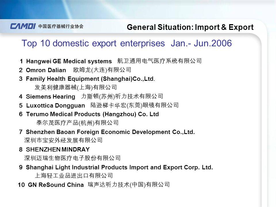 General Situation: Import & Export Top 10 domestic export enterprises Jan.- Jun.2006 1 Hangwei GE Medical systems 航卫通用电气医疗系统有限公司 2 Omron Dalian 欧姆龙 ( 大连 ) 有限公司 3 Family Health Equipment (Shanghai)Co.,Ltd.